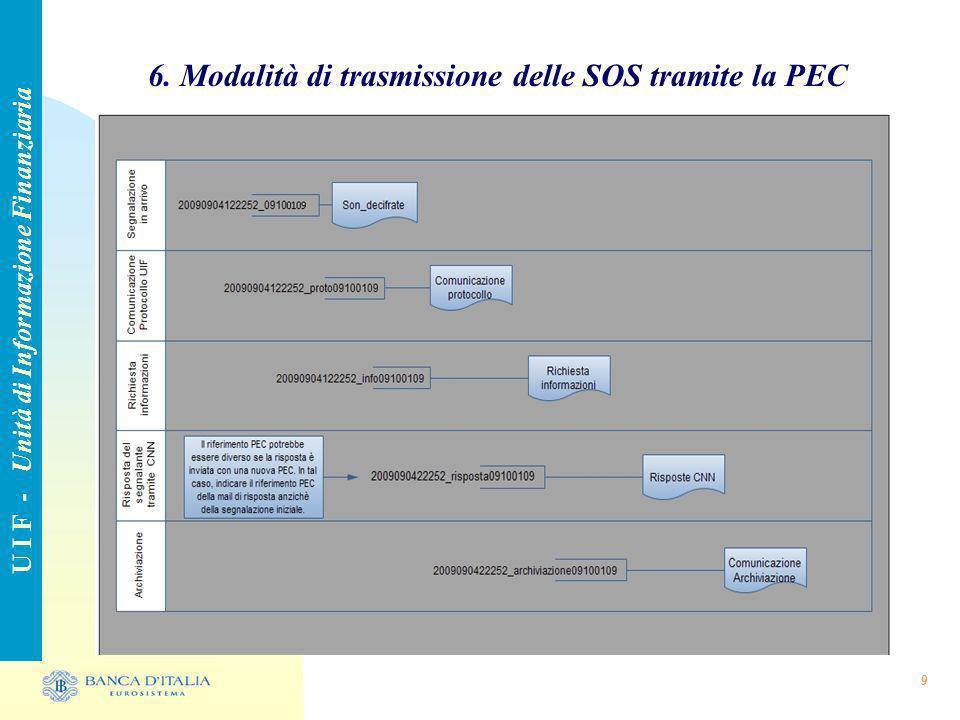 9 6. Modalità di trasmissione delle SOS tramite la PEC U I F - Unità di Informazione Finanziaria