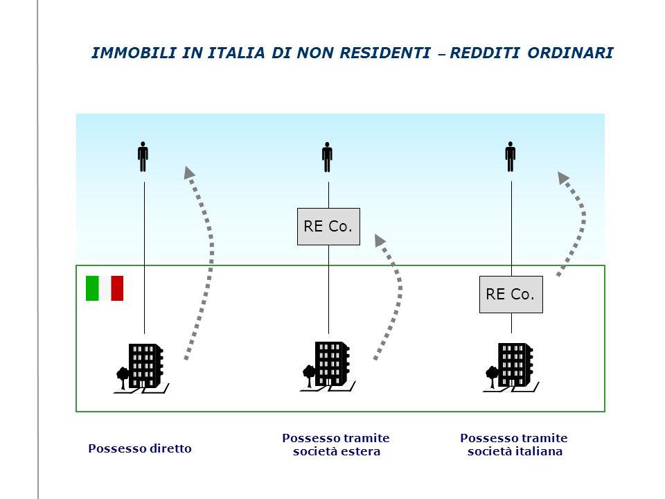 IMMOBILI IN ITALIA DI NON RESIDENTI – REDDITI ORDINARI RE Co. RE Co. Possesso diretto Possesso tramite società estera Possesso tramite società italian