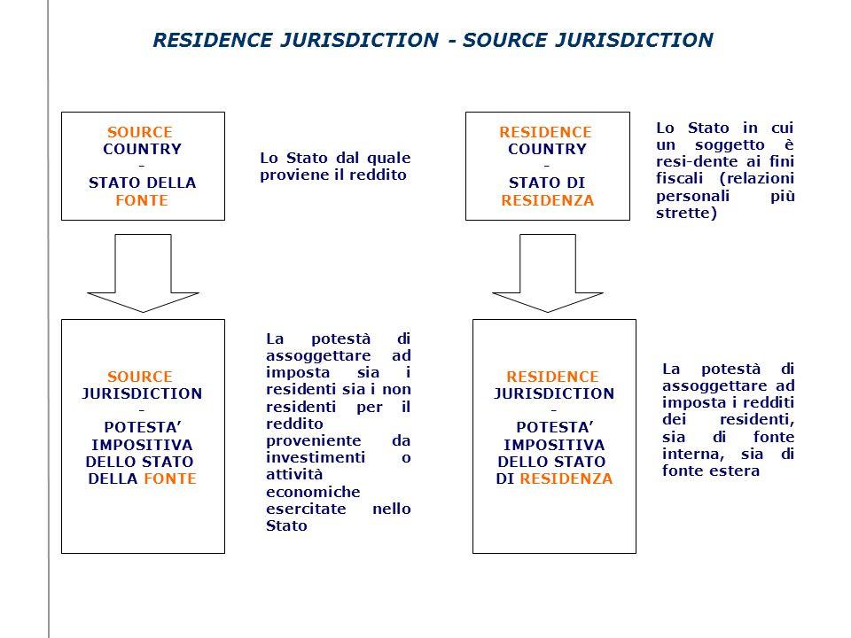 RESIDENCE JURISDICTION - SOURCE JURISDICTION Lo Stato dal quale proviene il reddito SOURCE COUNTRY - STATO DELLA FONTE SOURCE JURISDICTION - POTESTA I