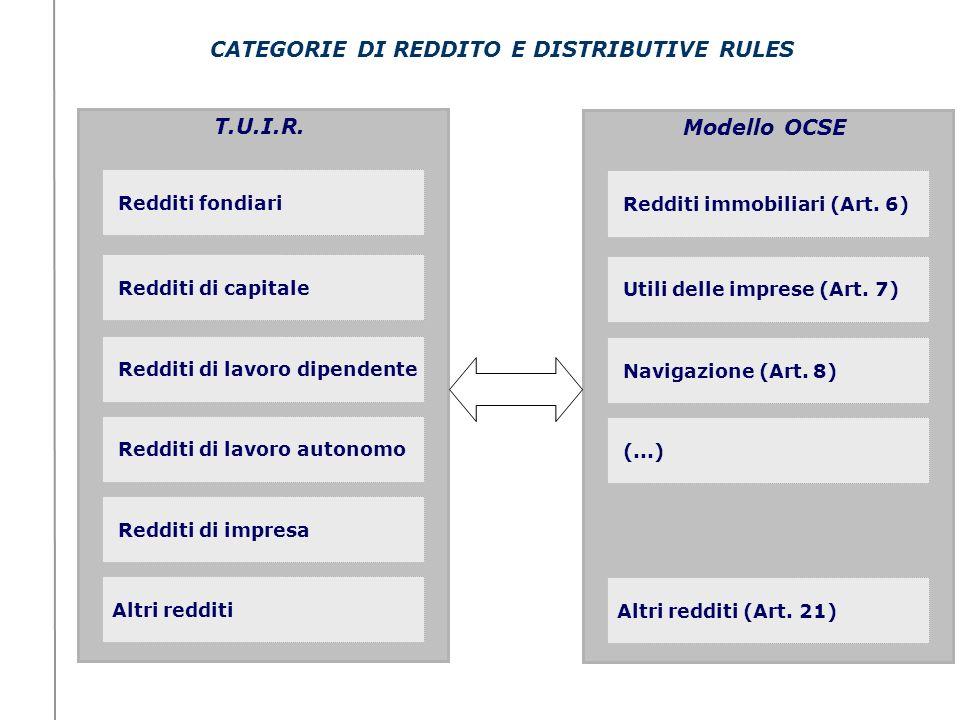 CATEGORIE DI REDDITO E DISTRIBUTIVE RULES Utili delle imprese (Art. 7) Redditi immobiliari (Art. 6) Navigazione (Art. 8) (...) Altri redditi (Art. 21)