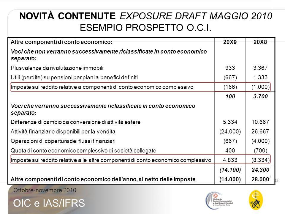 34 Ottobre-novembre 2010 OIC e IAS/IFRS IAS 1- Presentazione del bilancio Informazioni aggiuntive richieste da Consob per società quotate: Delibera CONSOB n.