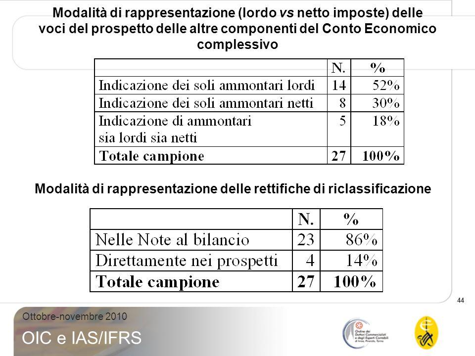 44 Ottobre-novembre 2010 OIC e IAS/IFRS Modalità di rappresentazione (lordo vs netto imposte) delle voci del prospetto delle altre componenti del Cont