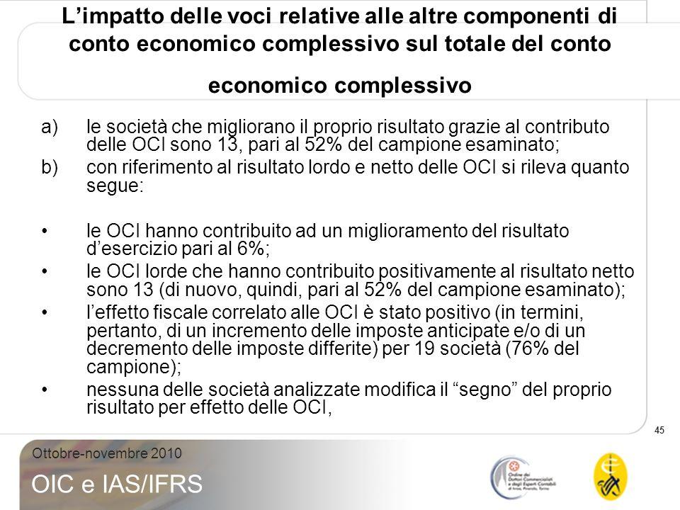 45 Ottobre-novembre 2010 OIC e IAS/IFRS Limpatto delle voci relative alle altre componenti di conto economico complessivo sul totale del conto economi