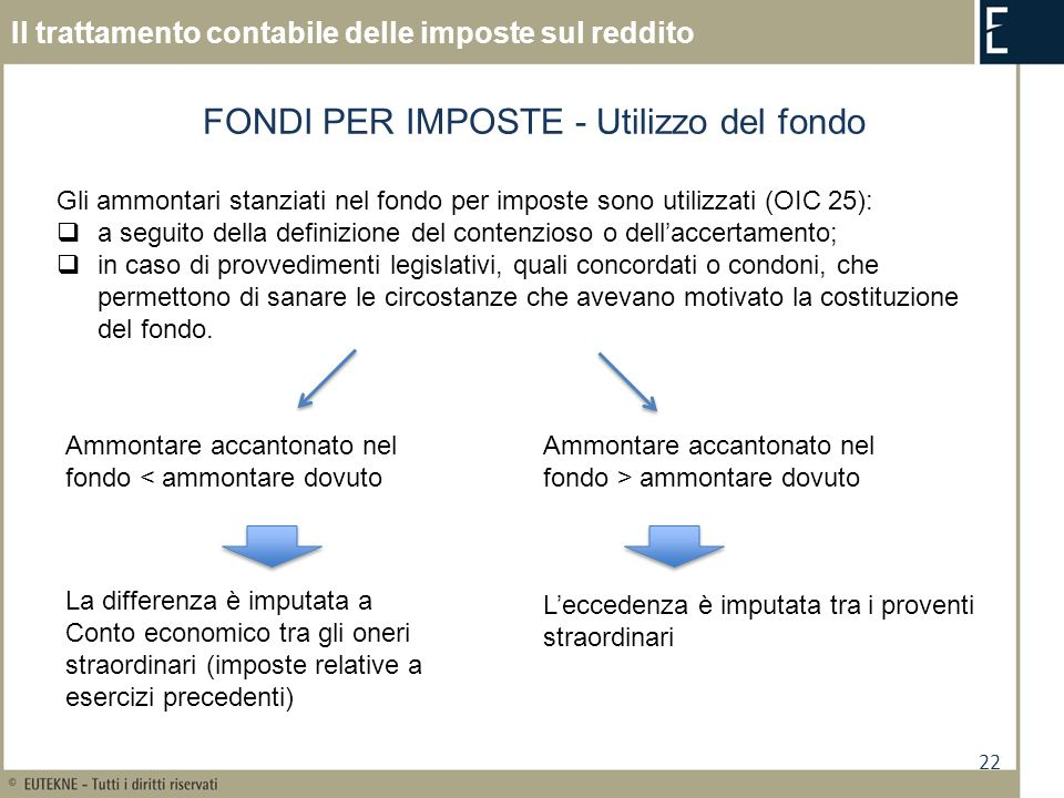 22 Il trattamento contabile delle imposte sul reddito FONDI PER IMPOSTE - Utilizzo del fondo Ammontare accantonato nel fondo < ammontare dovuto Ammont