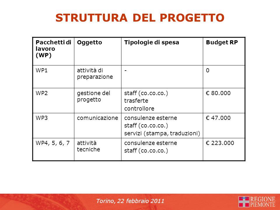 Torino, 22 febbraio 2011 STRUTTURA DEL PROGETTO Pacchetti di lavoro (WP) OggettoTipologie di spesaBudget RP WP1attività di preparazione -0 WP2gestione del progetto staff (co.co.co.) trasferte controllore 80.000 WP3comunicazioneconsulenze esterne staff (co.co.co.) servizi (stampa, traduzioni) 47.000 WP4, 5, 6, 7attività tecniche consulenze esterne staff (co.co.co.) 223.000