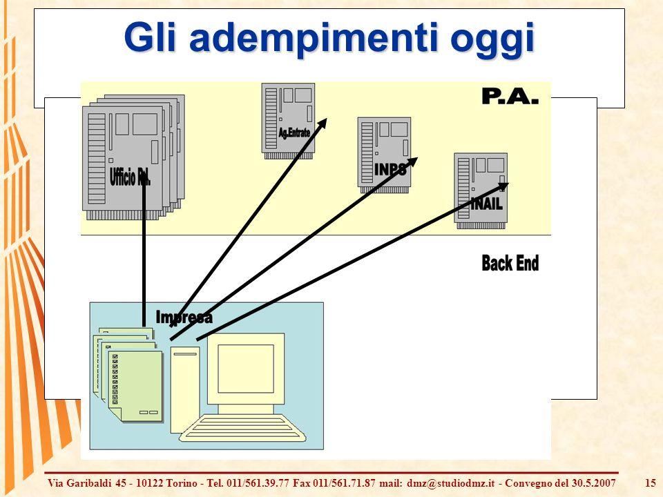 Via Garibaldi 45 - 10122 Torino - Tel. 011/561.39.77 Fax 011/561.71.87 mail: dmz@studiodmz.it - Convegno del 30.5.200715 Gli adempimenti oggi