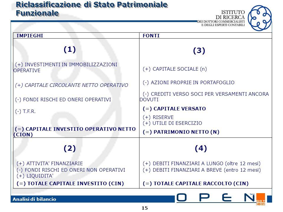 15 Analisi di bilancio Riclassificazione di Stato Patrimoniale Funzionale IMPIEGHI FONTI (1) (+) INVESTIMENTI IN IMMOBILIZZAZIONI OPERATIVE (3) (+) CA