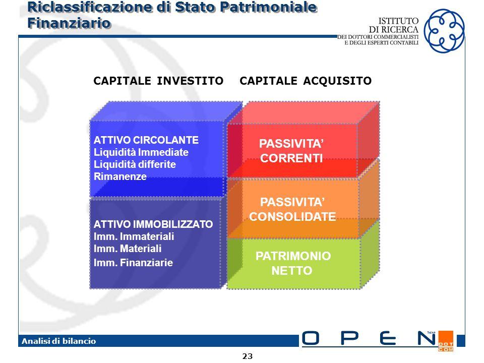 23 Analisi di bilancio Riclassificazione di Stato Patrimoniale Finanziario CAPITALE INVESTITO CAPITALE ACQUISITO ATTIVO IMMOBILIZZATO Imm. Immateriali
