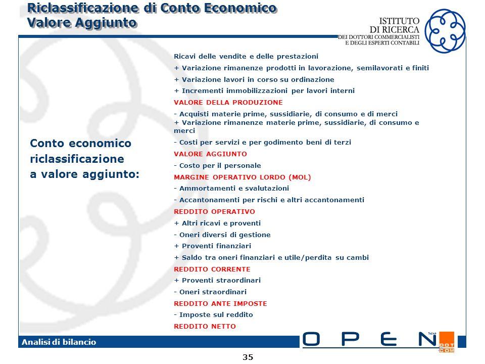 35 Analisi di bilancio 35 Riclassificazione di Conto Economico Valore Aggiunto Conto economico riclassificazione a valore aggiunto: Ricavi delle vendi
