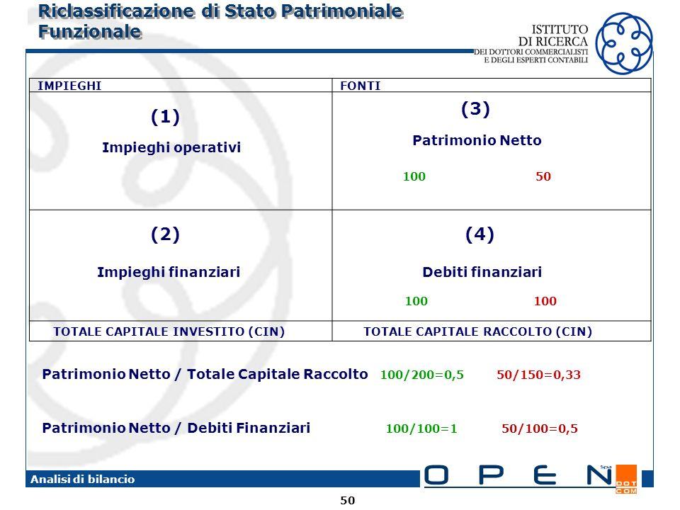 50 Analisi di bilancio Riclassificazione di Stato Patrimoniale Funzionale IMPIEGHI FONTI (1) Impieghi operativi (3) Patrimonio Netto 100 50 (2) Impieghi finanziari (4) Debiti finanziari 100 100 TOTALE CAPITALE INVESTITO (CIN) TOTALE CAPITALE RACCOLTO (CIN) Patrimonio Netto / Totale Capitale Raccolto 100/200=0,5 50/150=0,33 Patrimonio Netto / Debiti Finanziari 100/100=1 50/100=0,5