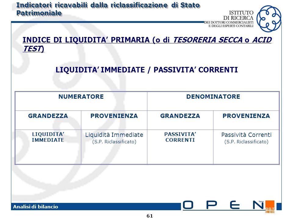 61 Analisi di bilancio Indicatori ricavabili dalla riclassificazione di Stato Patrimoniale INDICE DI LIQUIDITA PRIMARIA (o di TESORERIA SECCA o ACID TEST) LIQUIDITA IMMEDIATE / PASSIVITA CORRENTI NUMERATOREDENOMINATORE GRANDEZZAPROVENIENZAGRANDEZZAPROVENIENZA LIQUIDITA IMMEDIATE Liquidità Immediate (S.P.