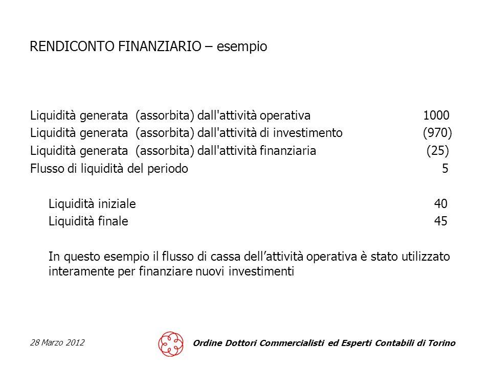 28 Marzo 2012 Ordine Dottori Commercialisti ed Esperti Contabili di Torino RENDICONTO FINANZIARIO – esempio Liquidità generata (assorbita) dall attività operativa1000 Liquidità generata (assorbita) dall attività di investimento(970) Liquidità generata (assorbita) dall attività finanziaria (25) Flusso di liquidità del periodo 5 Liquidità iniziale 40 Liquidità finale 45 In questo esempio il flusso di cassa dellattività operativa è stato utilizzato interamente per finanziare nuovi investimenti