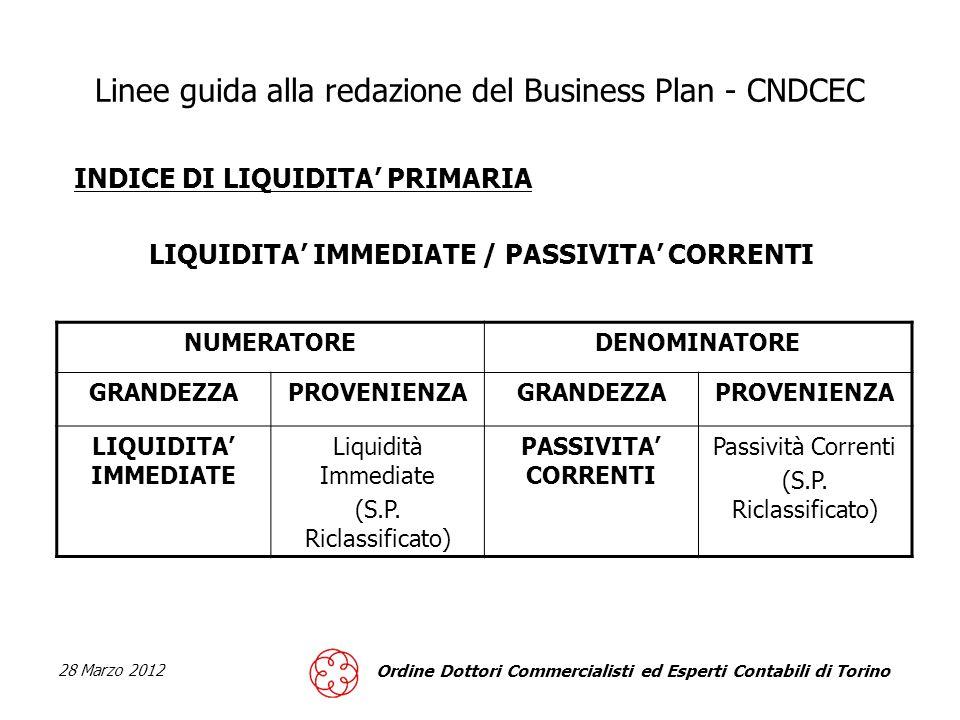28 Marzo 2012 Ordine Dottori Commercialisti ed Esperti Contabili di Torino Linee guida alla redazione del Business Plan - CNDCEC INDICE DI LIQUIDITA PRIMARIA LIQUIDITA IMMEDIATE / PASSIVITA CORRENTI NUMERATOREDENOMINATORE GRANDEZZAPROVENIENZAGRANDEZZAPROVENIENZA LIQUIDITA IMMEDIATE Liquidità Immediate (S.P.