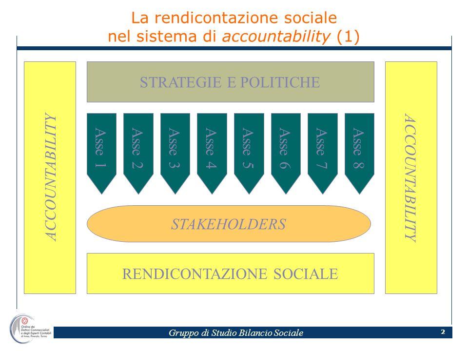 Gruppo di Studio Bilancio Sociale 2 SISTEMA DI ACCOUNTABILITY ACCOUNTABILITY STRATEGIE E POLITICHE Asse 1 STAKEHOLDERS RENDICONTAZIONE SOCIALE Asse 2Asse 3Asse 4Asse 5Asse 6Asse 7Asse 8 La rendicontazione sociale nel sistema di accountability (1)