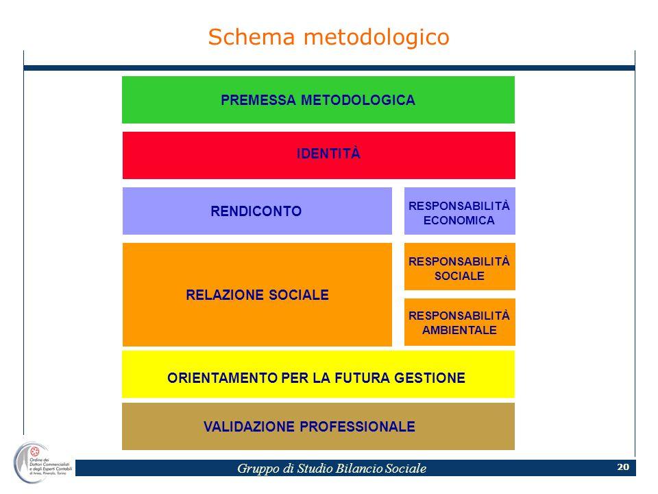 Gruppo di Studio Bilancio Sociale 20 Schema metodologico PREMESSA METODOLOGICA IDENTITÀ RENDICONTO RELAZIONE SOCIALE ORIENTAMENTO PER LA FUTURA GESTIONE RESPONSABILITÀ ECONOMICA RESPONSABILITÀ SOCIALE RESPONSABILITÀ AMBIENTALE VALIDAZIONE PROFESSIONALE