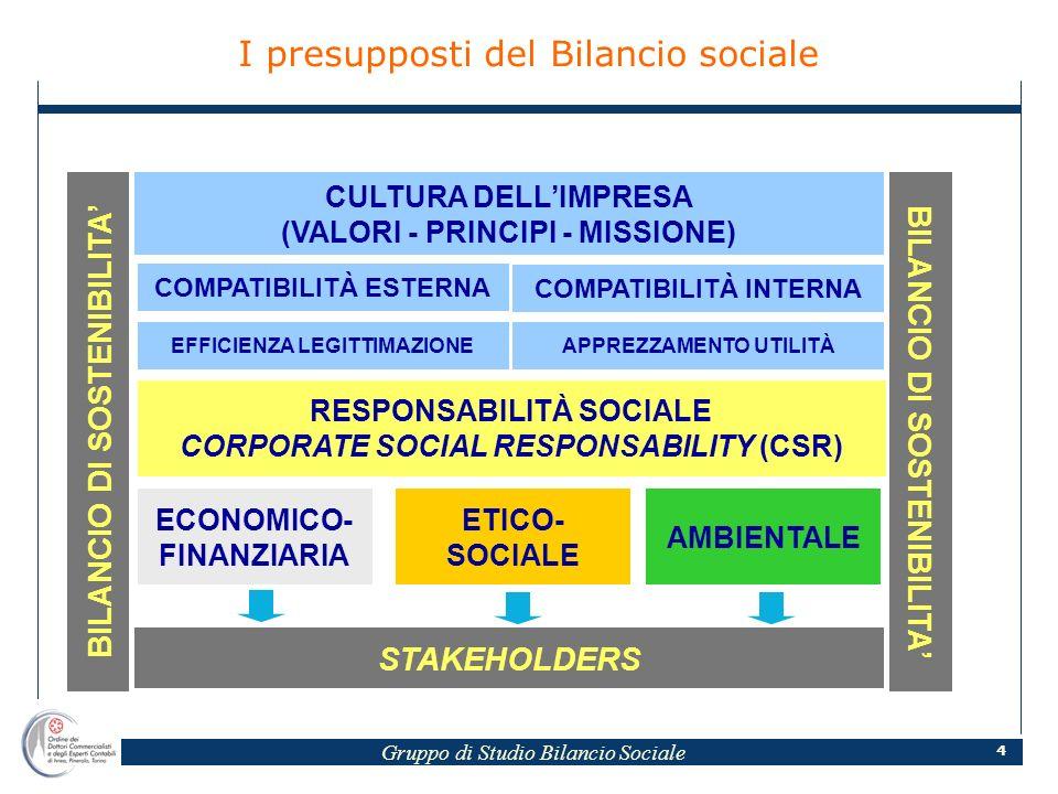 Gruppo di Studio Bilancio Sociale 4 CULTURA DELLIMPRESA (VALORI - PRINCIPI - MISSIONE) RESPONSABILITÀ SOCIALE CORPORATE SOCIAL RESPONSABILITY (CSR) ECONOMICO- FINANZIARIA ETICO- SOCIALE AMBIENTALE STAKEHOLDERS BILANCIO DI SOSTENIBILITA APPREZZAMENTO UTILITÀ COMPATIBILITÀ INTERNA EFFICIENZA LEGITTIMAZIONE COMPATIBILITÀ ESTERNA I presupposti del Bilancio sociale
