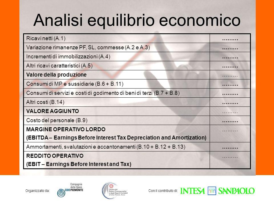 Organizzato da:Con il contributo di: Analisi equilibrio economico Ricavi netti (A.1)……… Variazione rimanenze PF, SL, commesse (A.2 e A.3)……… Increment