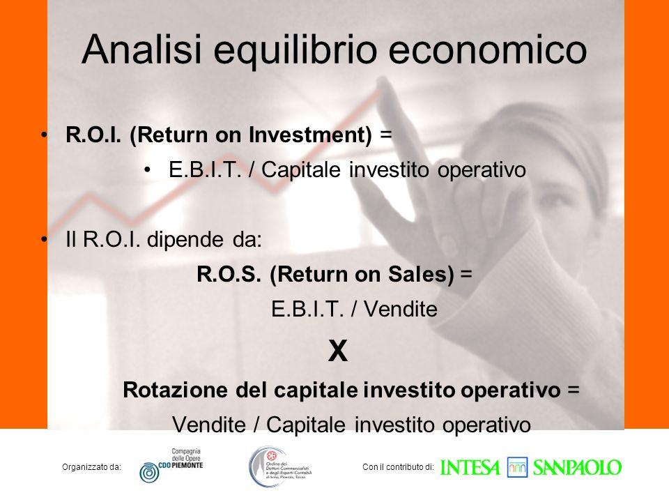 Organizzato da:Con il contributo di: Analisi equilibrio economico R.O.I. (Return on Investment) = E.B.I.T. / Capitale investito operativo Il R.O.I. di