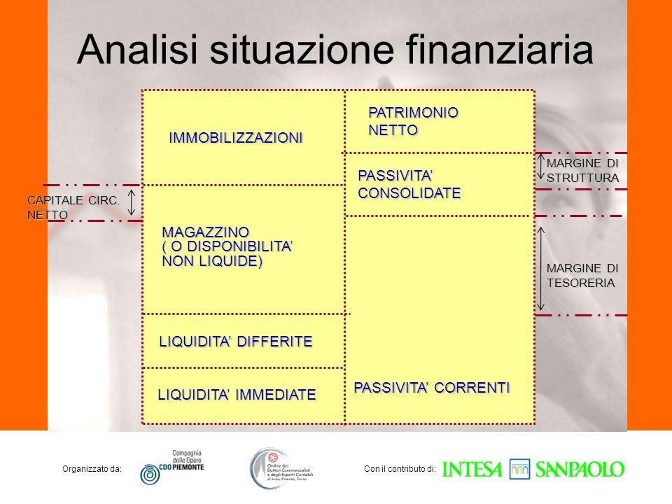 Organizzato da:Con il contributo di: Analisi situazione finanziaria CAPITALE CIRC. NETTO MARGINE DI STRUTTURA MARGINE DI TESORERIA IMMOBILIZZAZIONI MA