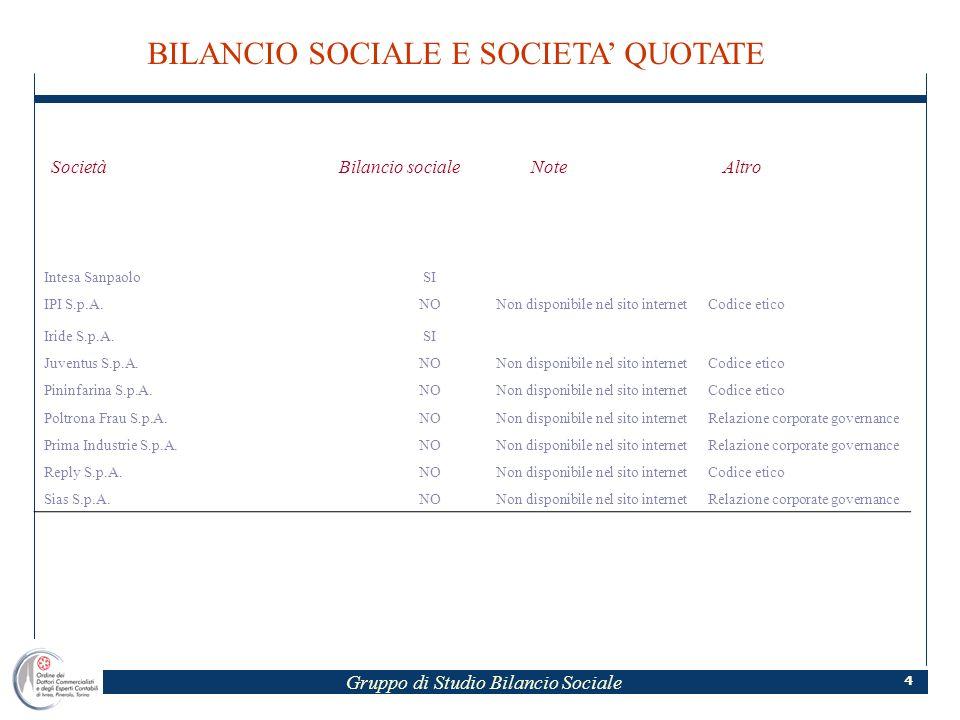 Gruppo di Studio Bilancio Sociale 4 SocietàBilancio socialeNoteAltro Intesa SanpaoloSI IPI S.p.A.NONon disponibile nel sito internetCodice etico Iride S.p.A.SI Juventus S.p.A.NONon disponibile nel sito internetCodice etico Pininfarina S.p.A.NONon disponibile nel sito internetCodice etico Poltrona Frau S.p.A.NONon disponibile nel sito internetRelazione corporate governance Prima Industrie S.p.A.NONon disponibile nel sito internetRelazione corporate governance Reply S.p.A.NONon disponibile nel sito internetCodice etico Sias S.p.A.NONon disponibile nel sito internetRelazione corporate governance BILANCIO SOCIALE E SOCIETA QUOTATE