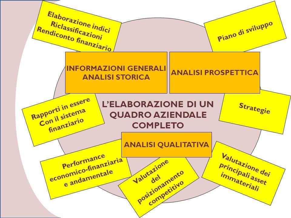 LELABORAZIONE DI UN QUADRO AZIENDALE COMPLETO Elaborazione indici Riclassificazioni Rendiconto finanziario Piano di sviluppo Performance economico-finanziaria e andamentale Valutazione dei principali asset immateriali Rapporti in essere Con il sistema finanziario INFORMAZIONI GENERALI ANALISI STORICA Valutazione del posizionamento competitivo ANALISI QUALITATIVA Strategie ANALISI PROSPETTICA