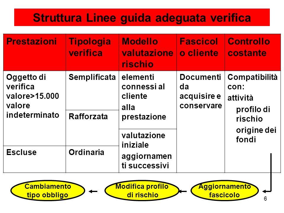 6 Struttura Linee guida adeguata verifica PrestazioniTipologia verifica Modello valutazione rischio Fascicol o cliente Controllo costante Oggetto di v