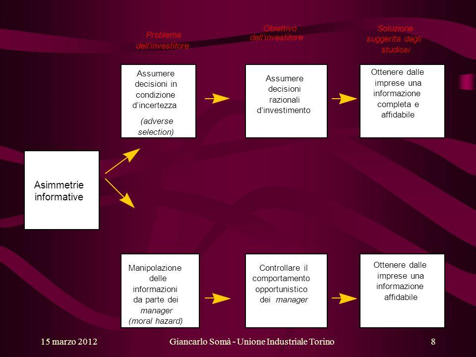 La comunicazione più qualificata potrebbe: Ponderazione del rischio Remunerazione del rischio conforme Proporre strumenti tecnici più opportuni Giancarlo Somà - Unione Industriale Torino15 marzo 20129