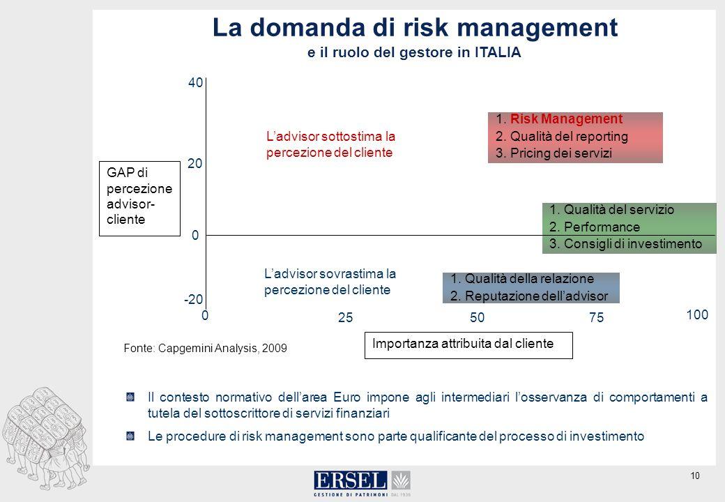 10 La domanda di risk management e il ruolo del gestore in ITALIA Il contesto normativo dellarea Euro impone agli intermediari losservanza di comportamenti a tutela del sottoscrittore di servizi finanziari Le procedure di risk management sono parte qualificante del processo di investimento 1.