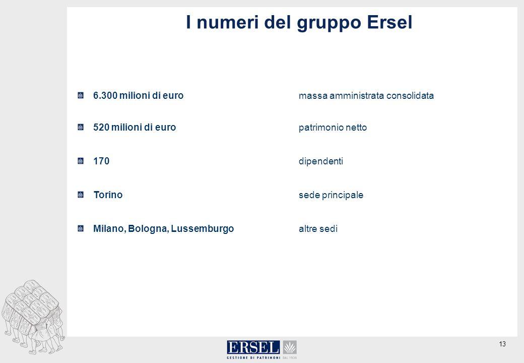 13 I numeri del gruppo Ersel 6.300 milioni di euromassa amministrata consolidata 520 milioni di europatrimonio netto 170dipendenti Torinosede principale Milano, Bologna, Lussemburgoaltre sedi
