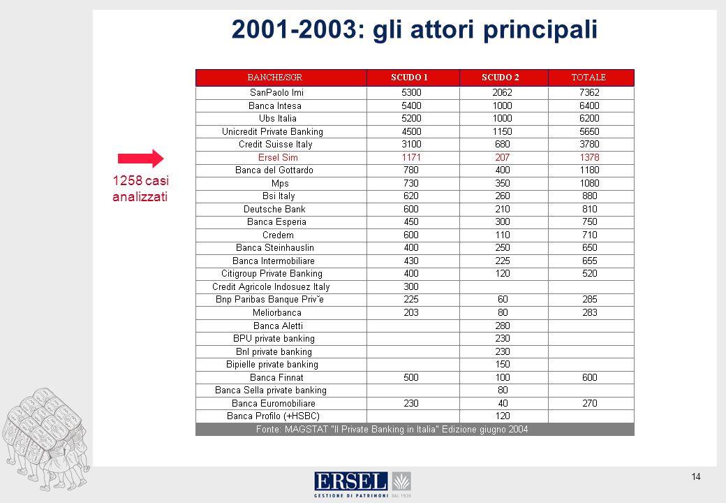 14 2001-2003: gli attori principali 1258 casi analizzati