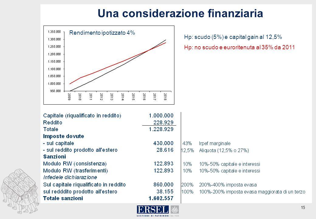15 Una considerazione finanziaria Hp: scudo (5%) e capital gain al 12,5% Hp: no scudo e euroritenuta al 35% da 2011 Rendimento ipotizzato 4%
