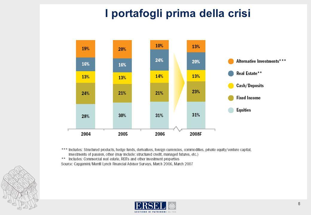 8 I portafogli prima della crisi