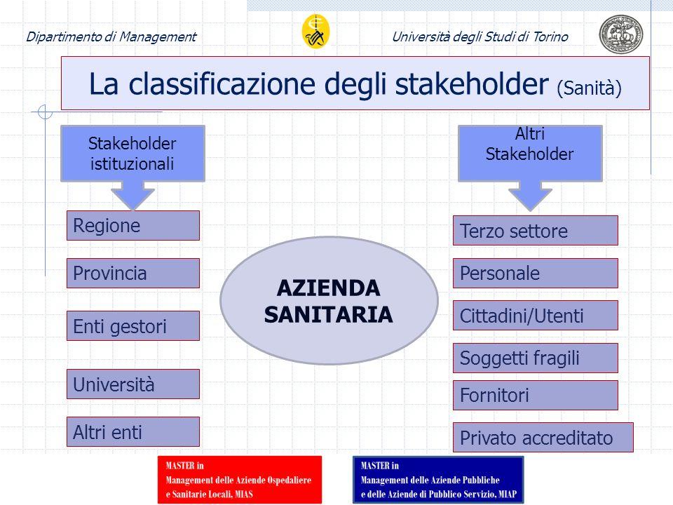Dipartimento di ManagementUniversità degli Studi di Torino La classificazione degli stakeholder (Sanità) Regione Provincia Enti gestori Università Alt
