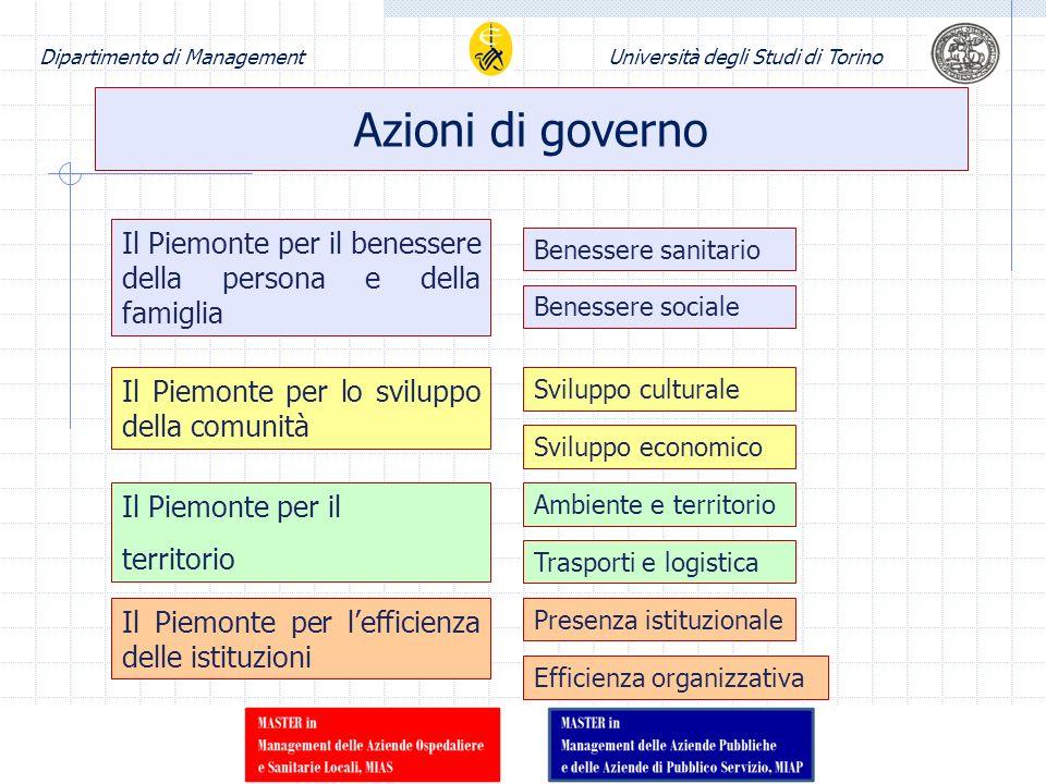 Dipartimento di ManagementUniversità degli Studi di Torino Azioni di governo Il Piemonte per il benessere della persona e della famiglia Benessere san