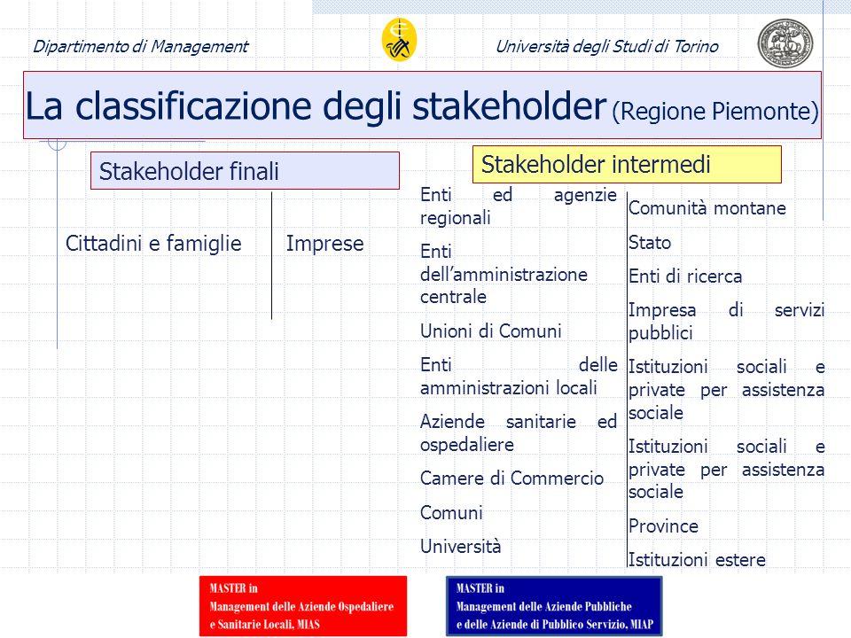 Dipartimento di ManagementUniversità degli Studi di Torino La classificazione degli stakeholder (Regione Piemonte) Stakeholder finali Stakeholder inte