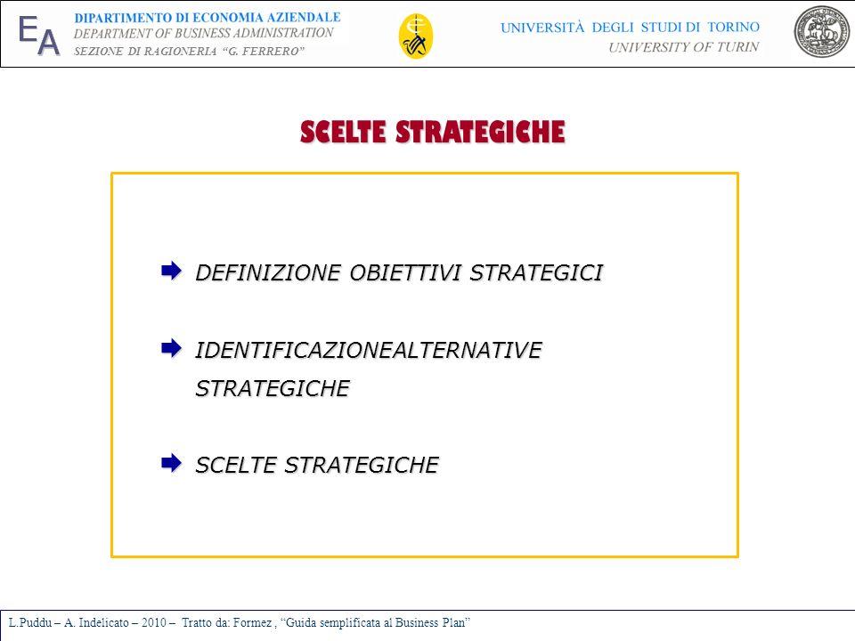 E A SEZIONE DI RAGIONERIA G. FERRERO L.Puddu – A. Indelicato – 2010 – Tratto da: Formez, Guida semplificata al Business Plan SCELTE STRATEGICHE SCELTE