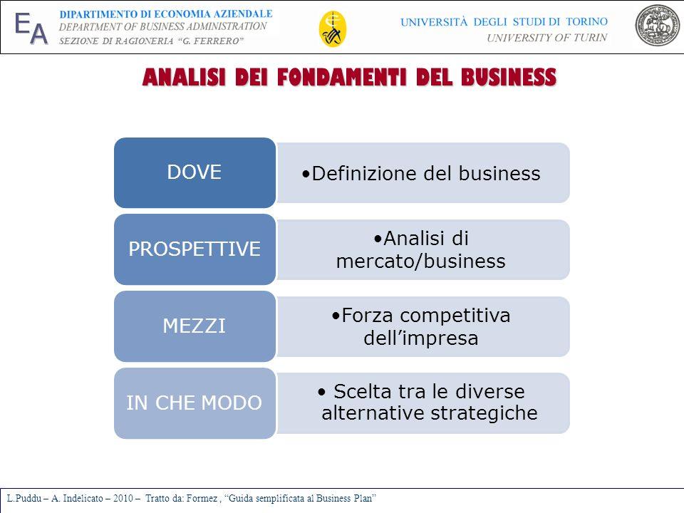 E A SEZIONE DI RAGIONERIA G. FERRERO L.Puddu – A. Indelicato – 2010 – Tratto da: Formez, Guida semplificata al Business Plan ANALISI DEI FONDAMENTI DE