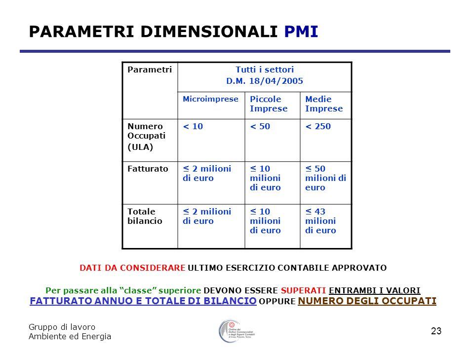 Gruppo di lavoro Ambiente ed Energia 23 PARAMETRI DIMENSIONALI PMI ParametriTutti i settori D.M. 18/04/2005 Microimprese Piccole Imprese Medie Imprese