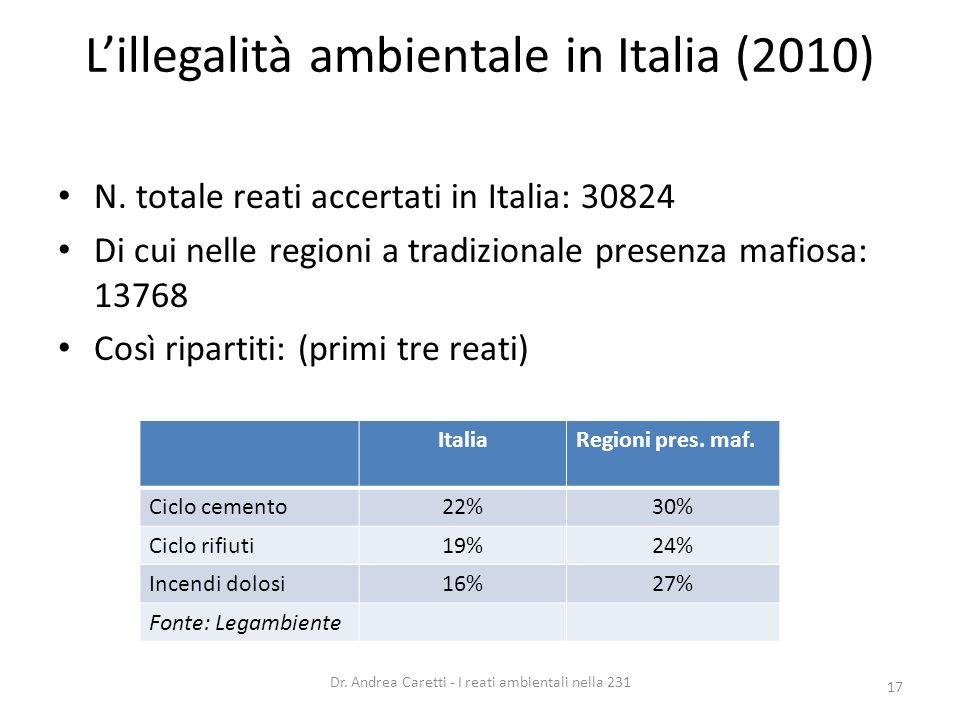 Lillegalità ambientale in Italia (2010) N. totale reati accertati in Italia: 30824 Di cui nelle regioni a tradizionale presenza mafiosa: 13768 Così ri