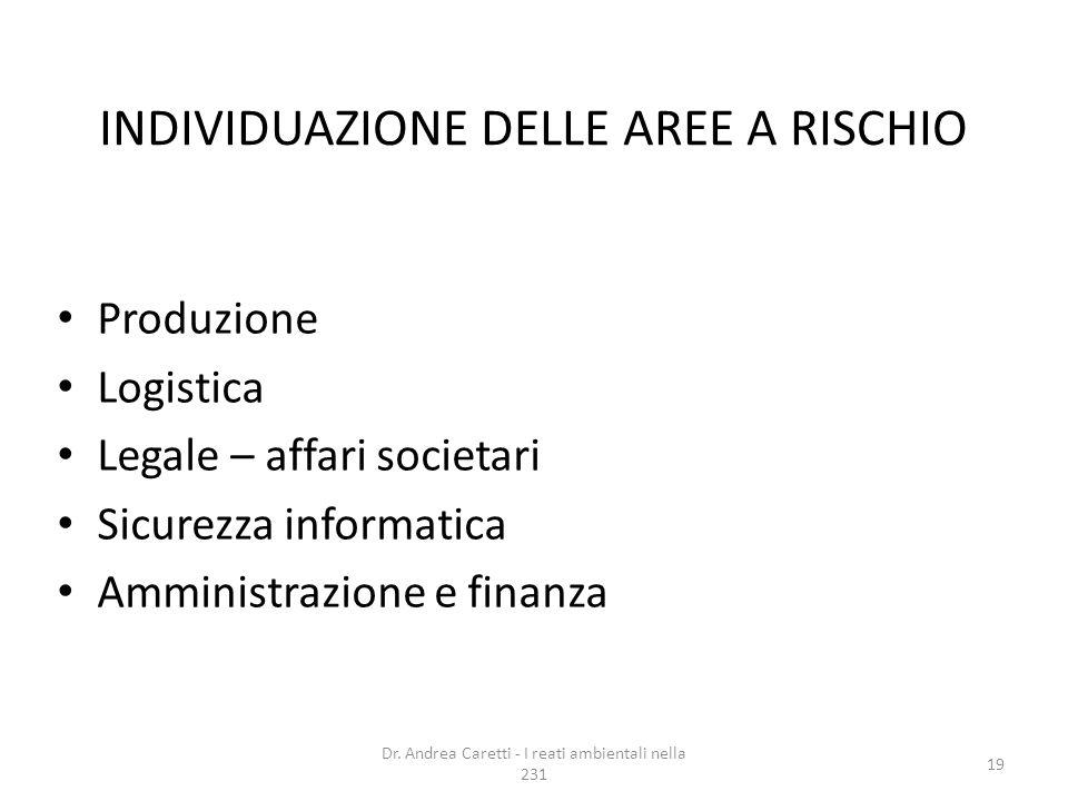 INDIVIDUAZIONE DELLE AREE A RISCHIO Produzione Logistica Legale – affari societari Sicurezza informatica Amministrazione e finanza Dr. Andrea Caretti