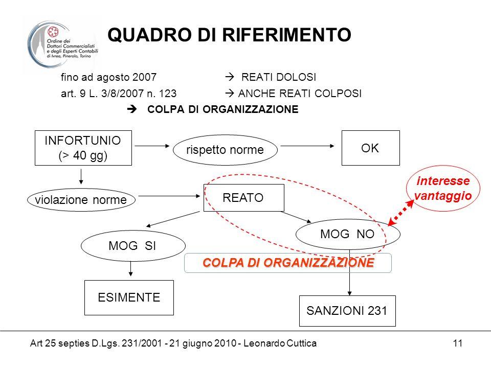 Art 25 septies D.Lgs. 231/2001 - 21 giugno 2010 - Leonardo Cuttica 11 fino ad agosto 2007 REATI DOLOSI art. 9 L. 3/8/2007 n. 123 ANCHE REATI COLPOSI C