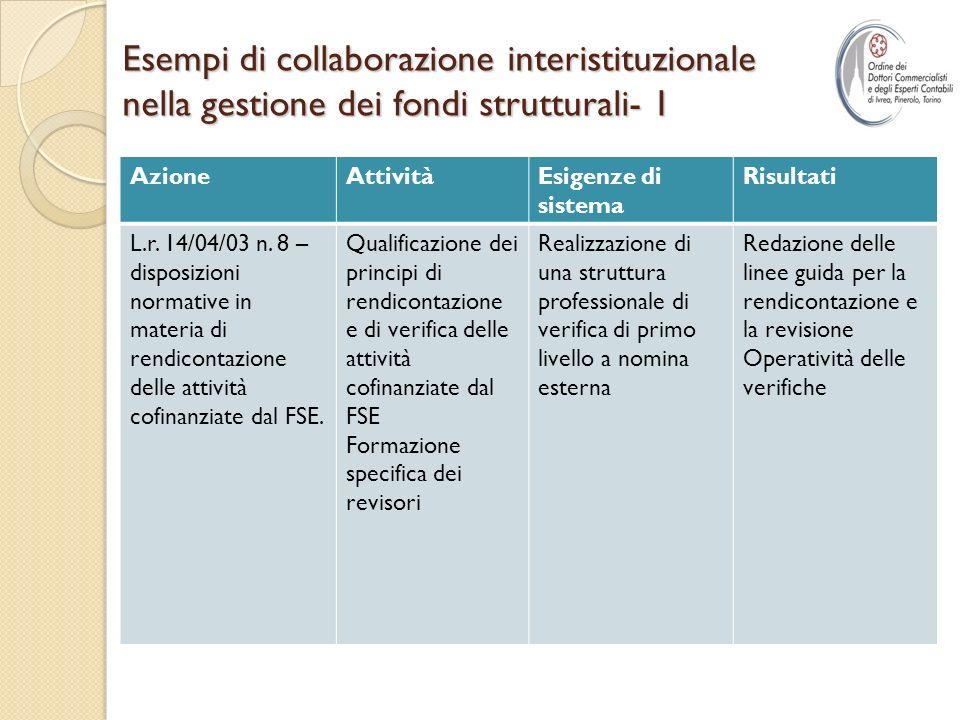 Esempi di collaborazione interistituzionale nella gestione dei fondi strutturali- 1 AzioneAttivitàEsigenze di sistema Risultati L.r.