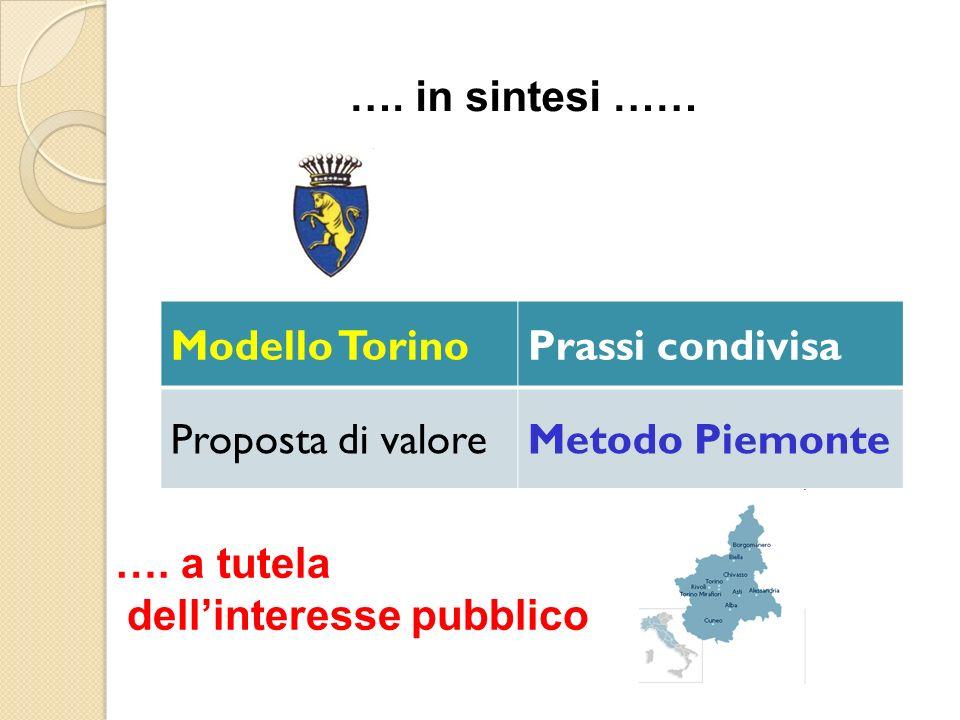 Modello TorinoPrassi condivisa Proposta di valoreMetodo Piemonte ….