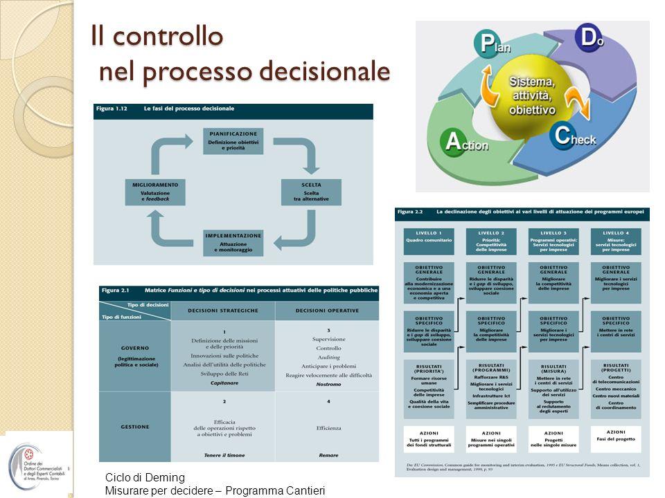 Il controllo nel processo decisionale Ciclo di Deming Misurare per decidere – Programma Cantieri
