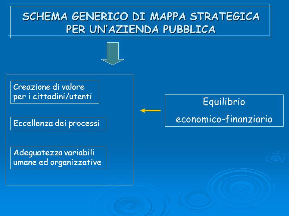 SCHEMA GENERICO DI MAPPA STRATEGICA PER UNAZIENDA PUBBLICA Creazione di valore per i cittadini/utenti Eccellenza dei processi Adeguatezza variabili umane ed organizzative Equilibrio economico-finanziario