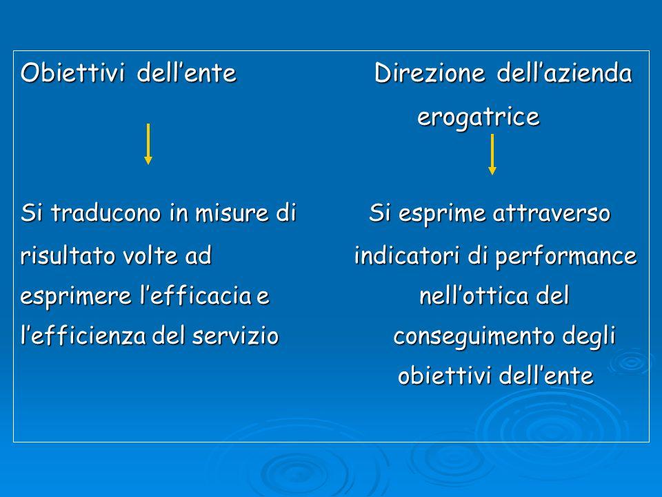 Obiettivi dellente Direzione dellazienda erogatrice Si traducono in misure di Si esprime attraverso risultato volte ad indicatori di performance espri