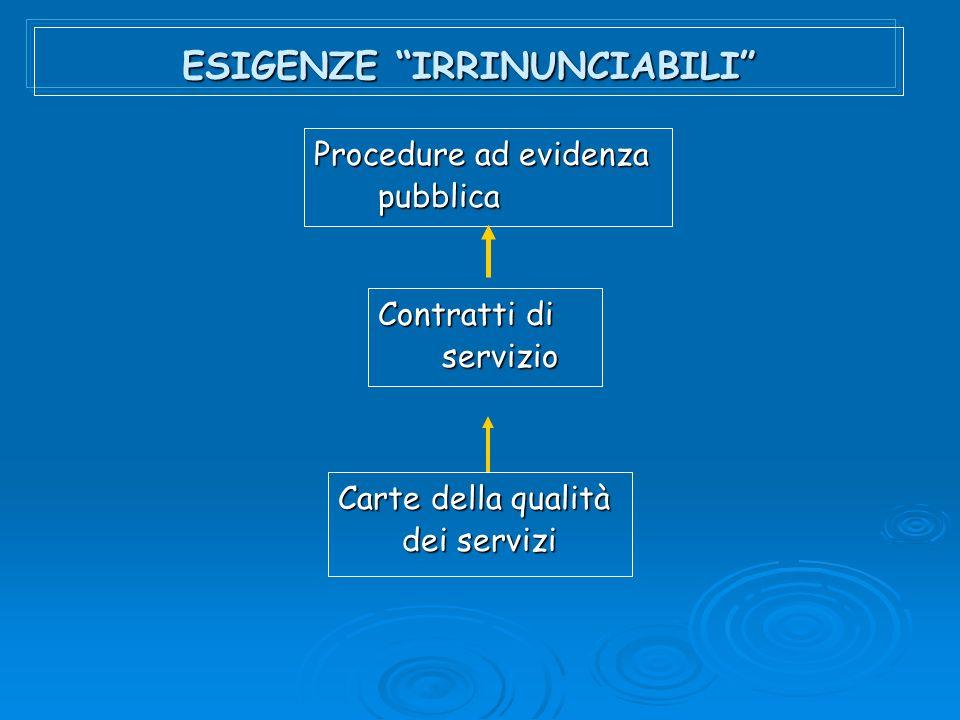 ESIGENZE IRRINUNCIABILI Procedure ad evidenza pubblica Contratti di servizio Carte della qualità dei servizi