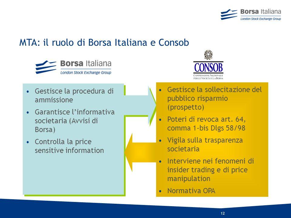 11 Il processo di quotazione in Borsa (AIM Italia) Admission 1 – 6 settimane Marketing 1 - 4 mesi Due Diligence Placing agreements Roadshow Incontri o