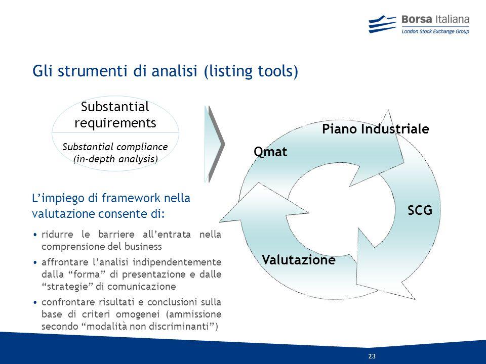 22 Evidenza di importanti fattori di Incoerenza nel Piano Industriale Critico Posizionamento competitivo nei principali settori di attività Presenza d