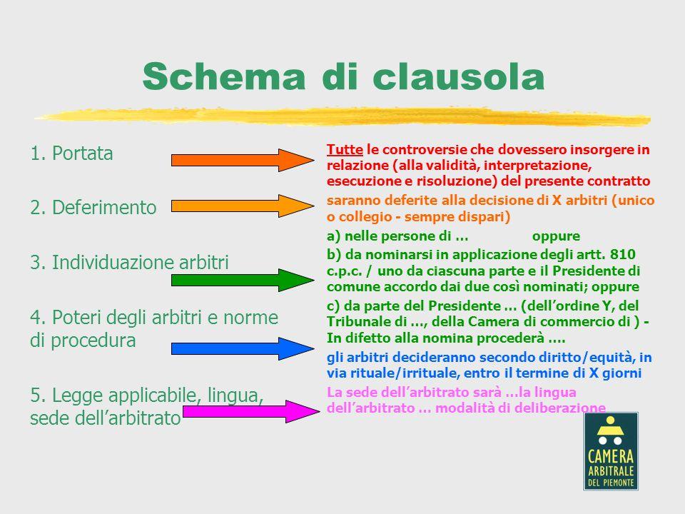 Schema di clausola 1. Portata 2. Deferimento 3. Individuazione arbitri 4. Poteri degli arbitri e norme di procedura 5. Legge applicabile, lingua, sede